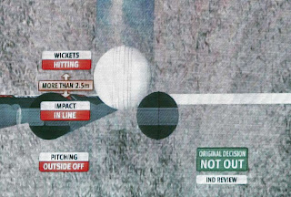 Umpire Decision Review System