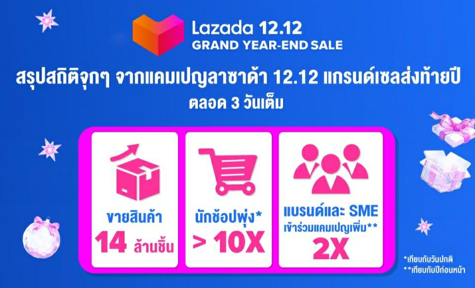 Lazada จัดหนัก ช่วยนักช้อปไทยประหยัดไปกว่า 4.5 พันล้านบาทในปี 2020 ช่วยสร้างรายได้ให้ SMEs ไทยกว่า 300,000 ราย