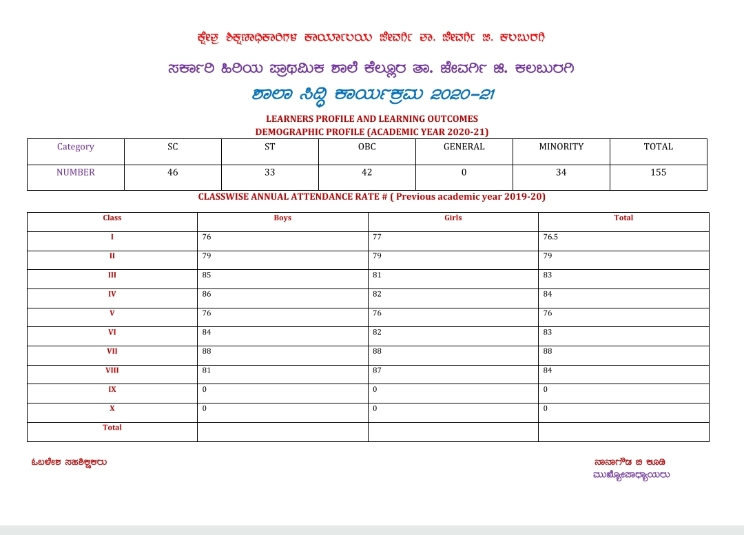 School Siddhi Model Action Plan