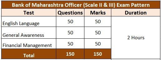 bank of maharashtra officers exam pattern