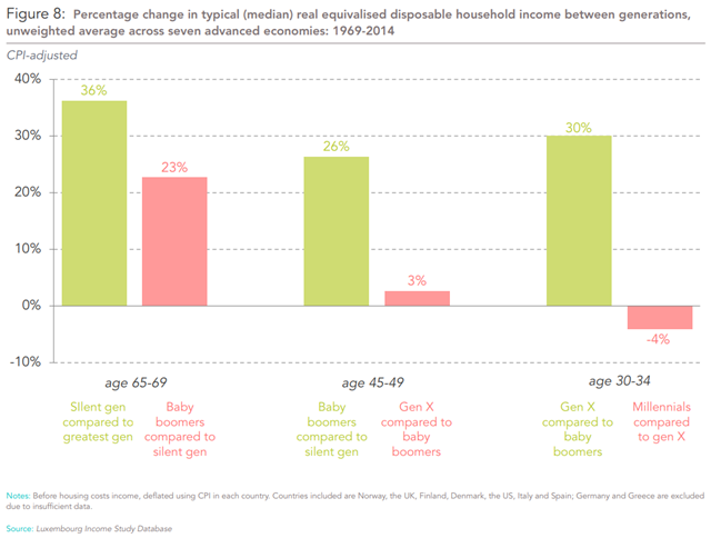 Percentage change in typical (median) real equivalised disposable household income between generations, unweighted average across seven advanced economies: 1969-2014. Countries included are Norway, the UK, Finland, Denmark, the US, Italy and Spain. Graphic: Intergenerational Commission / Resolution Foundation
