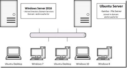 André Ruschel - INTEROP: Ransomware: analysis of Windows and Linux