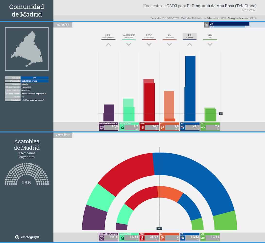 Gráfico de la encuesta para elecciones autonómicas en la Comunidad de Madrid realizada por GAD3 para El Programa de Ana Rosa (TeleCinco), 17 de marzo de 2021