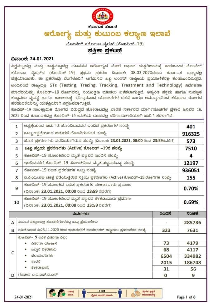 Za 24-01-2021 Today kovid-19 health bulletin