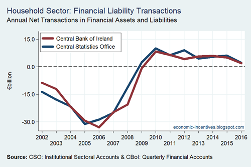 Household Sector Financial Liability Transactions CSO and CB 2002-2016