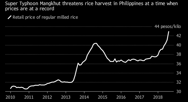 Retail price of regular milled rice in the Philippines, 2010-2018. Super Typhoon Mangkhut threatens the rice harvest in the Philippines when prices are at a record high. Graphic: Bloomberg