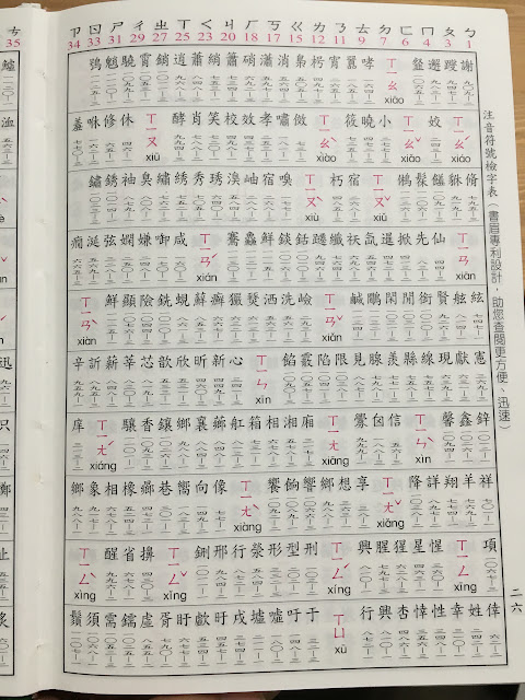 Chinese Dictionary bopomofo Index