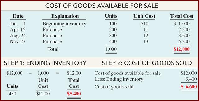 contoh penerapan metode biaya rata-rata
