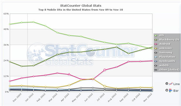Blackberry overtakes iphone in mobile internet usage for Statcounter global stats