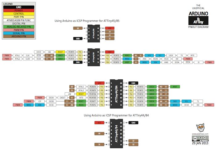 ATtiny Datasheet Avr Atmega on name pin reset, speed control dc motor, external oscillator, flag registers, avr keypad github, basic circuit, code forlcdin, arduino isp programmer, usb isp usbasp programmer for atmel digram, connection usbasp, interface sram, pin mapping arduino,