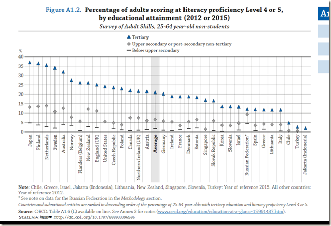 OECD literacy proficiency