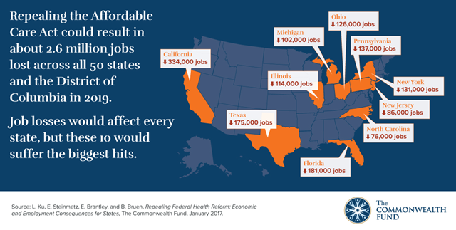 Repealing the Affordable Care Act could result in about 2.6 million jobs lost across all 50 U.S. states and the District of Columbia in 2019. Job losses would affect every state, but these 10 would suffer the biggest hits: California (334,000 jobs), Florida (181,000), Texas (175,000), Pennsylvania (137,000), New York (131,000), Ohio (126,000), Illinois (114,000), Michigan (102,000), New Jersey (86,000), and North Carolina (76,000). Graphic: The Commonwealth Fund
