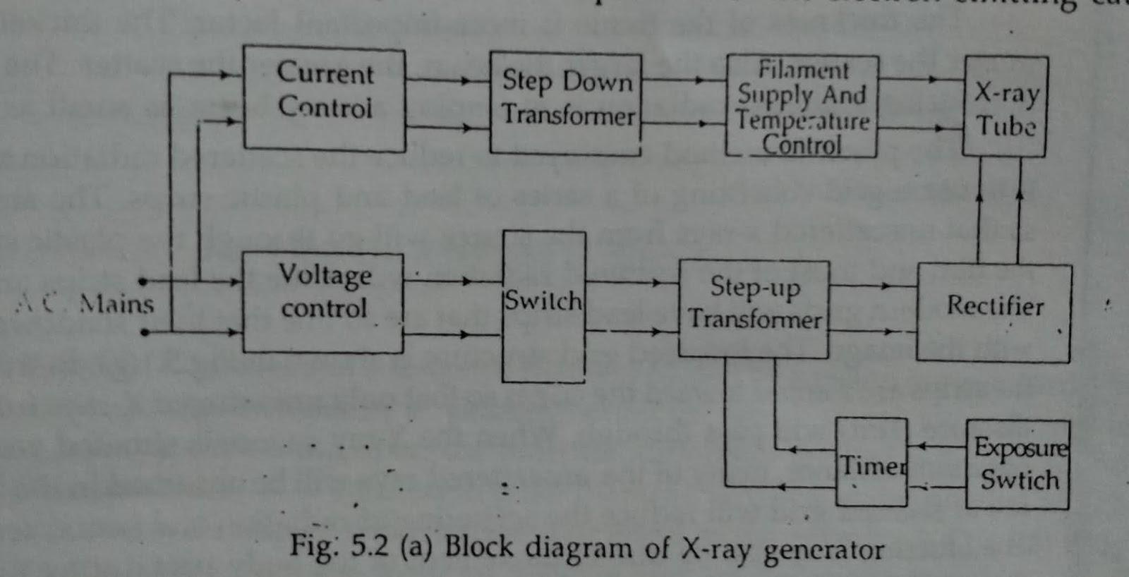 X-ray machine - Electronicinfo | X Ray Generator Block Diagram |  | Electronicinfo