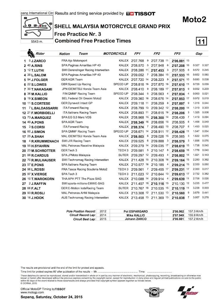 moto2-fp3-2015sepang-CombinedPracticeTimes.jpg