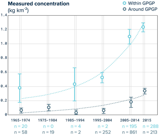 Decadal evolution of microplastic concentration in the GPGP. Mean (circles) and standard error (whiskers) of microplastic mass concentrations measured by surface net tows conducted in different decades, within (light blue) and around (dark grey) the GPGP. Dashed lines are exponential fits to the averages expressed in g km−2: f(x) = exp(a*x) + b, with x expressed in number of years after 1900, a = 0.06121, b = 151.3, R2 = 0.92 for within GPGP and a = 0.04903, b = −7.138, R2 = 0.78 for around the GPGP. Graphic: Lebreton, et al., 2018 / Scientific Reports