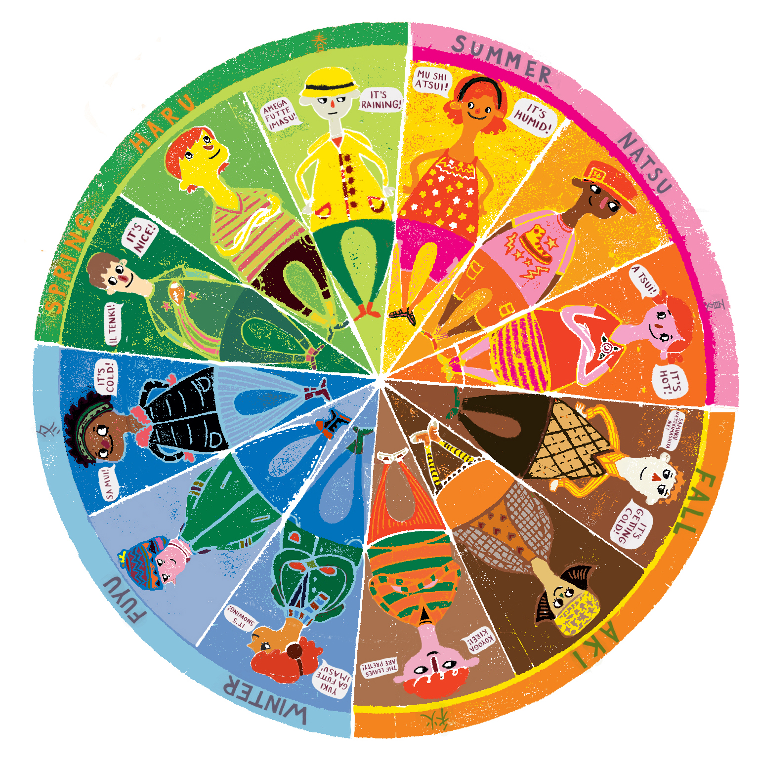 Kathleen Marcotte Weather Wheel