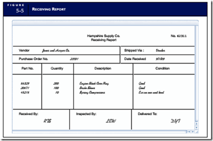 Purchases And Cash Disbursements Procedures The Conceptual System Business Information Management