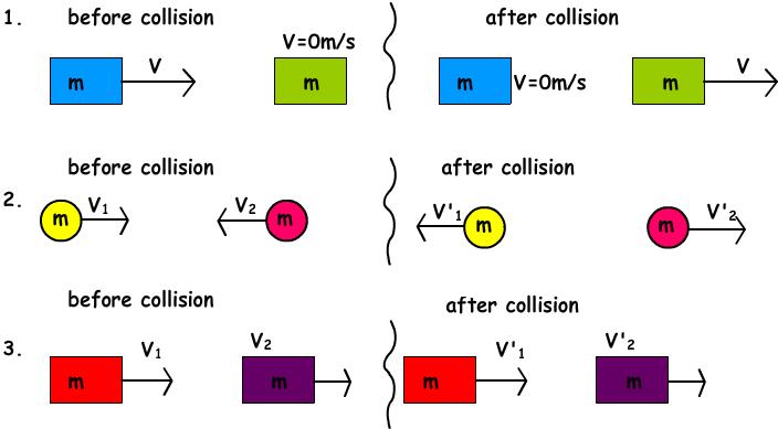 Collisions Gcse Physics