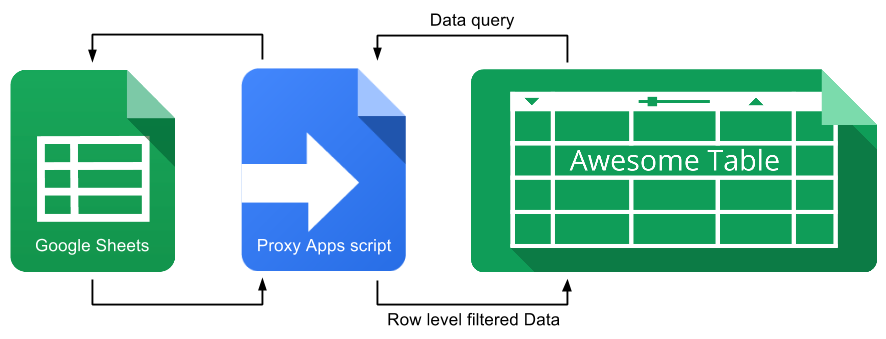 why use google apps