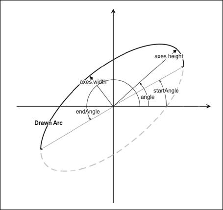 Como dibujar una elipse en OpenCV Python