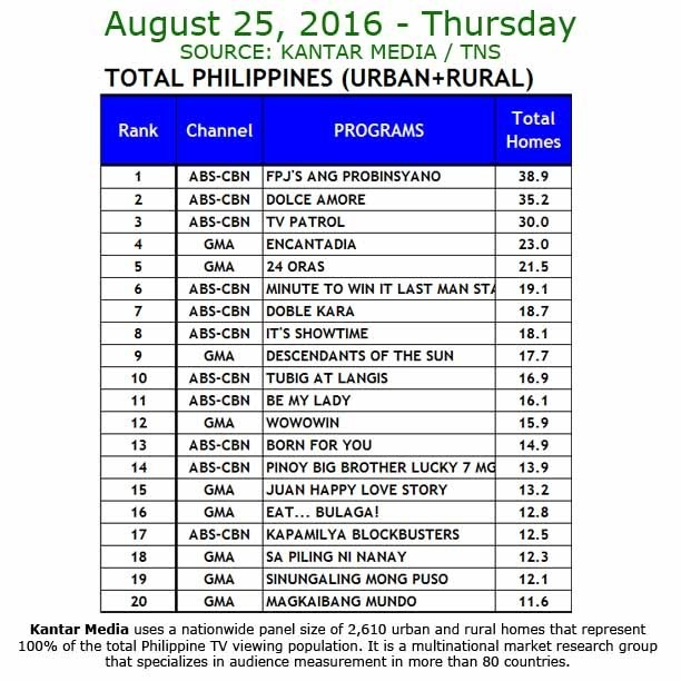 Kantar Media National TV Ratings - Aug 25, 2016