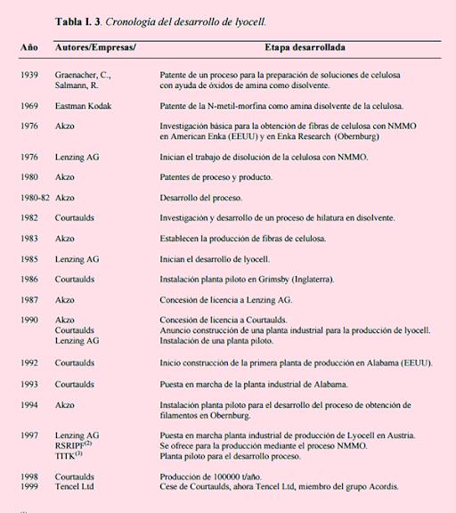 Cronología del desarrollo de lyocell