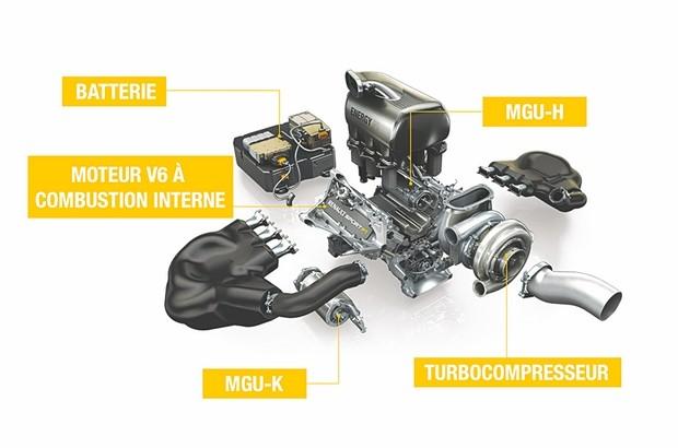 Fédération internationale de l'automobile (FIA): Un important accord sur les moteurs pour réduire les coûts