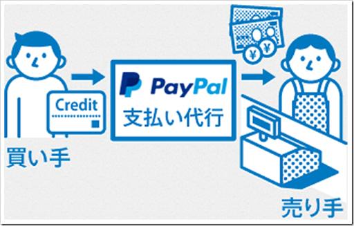 index img 01 thumb%25255B3%25255D.png - 【決済方法】PayPal/デビッドカード登録で海外購入を100倍はかどらせる方法【知らなきゃ損!】