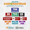 Utinga: Número de casos da COVID-19 dispara no município;  86 casos ativos no momento