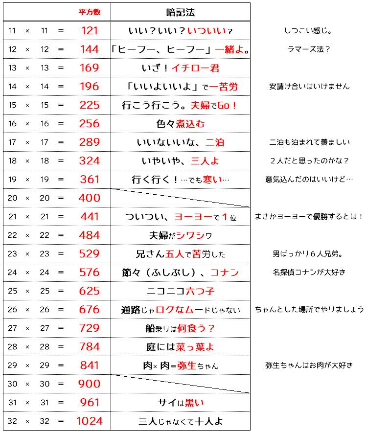 数学塾直伝】平方数・立方数・無...