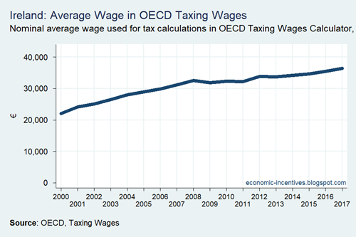OECD Taxing Wages Average Wage Ireland 2000-2017