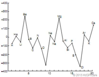 Grafik afinitas elektron vs nomor atom