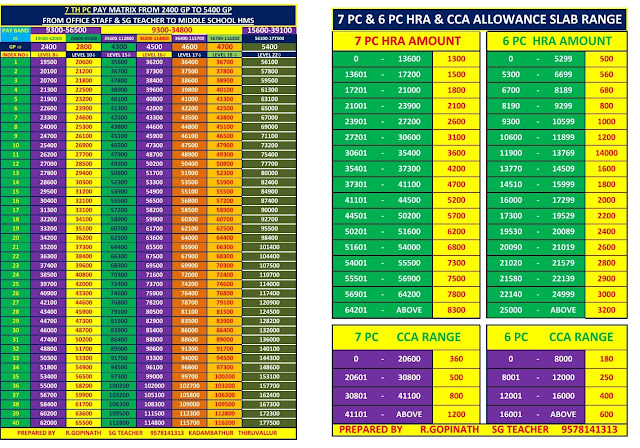 7th Pay Commission - Pay Matrix ,HRS,CCA All in One Page Slap For Annual Increment