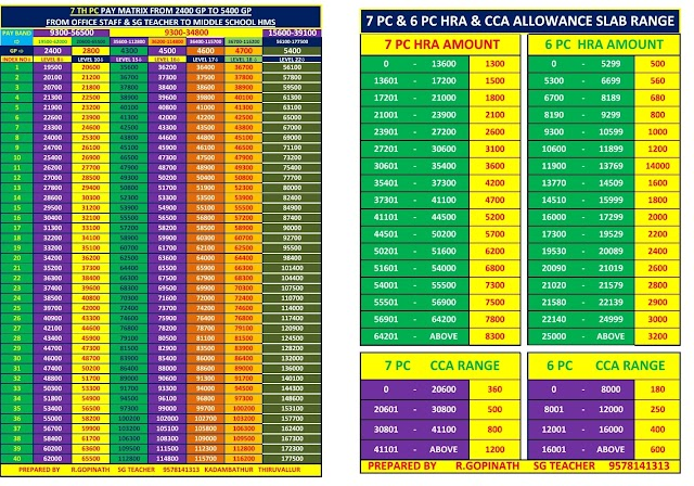7th Pay Commission - Pay Matrix ,HRS,CCA All in One PageSlap For 01/10 Annual Increment