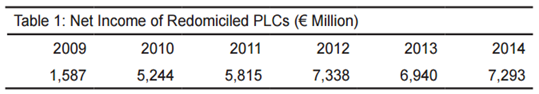 Retained Earnings of Redomiciled PLCs