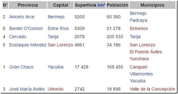 Tarija: Departamento de Bolivia