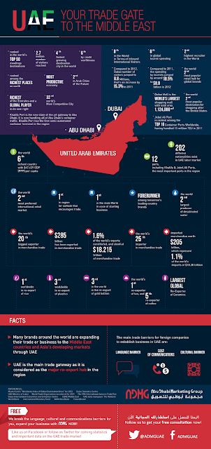 Infographix - uae-your-trade-gate-to-the-middle-east_5131a3f05b3a0.png