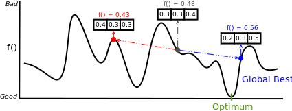 使用粒子群优化(PSO)进行投资组合优化