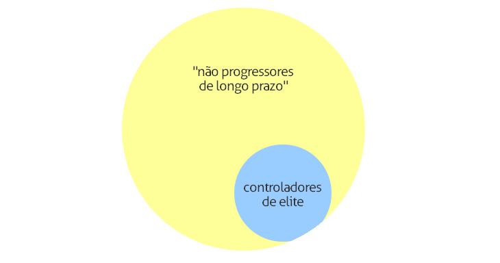 Controladores de Elite 1