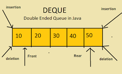Deque or double ended queue in Java