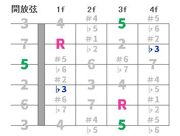 chord3-Cm00.png