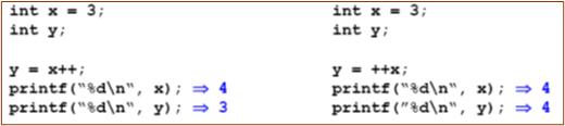 Sự khác nhau giữa toán tử tăng/giảm đặt trước và sau toán hạng - tinhoccoban.net