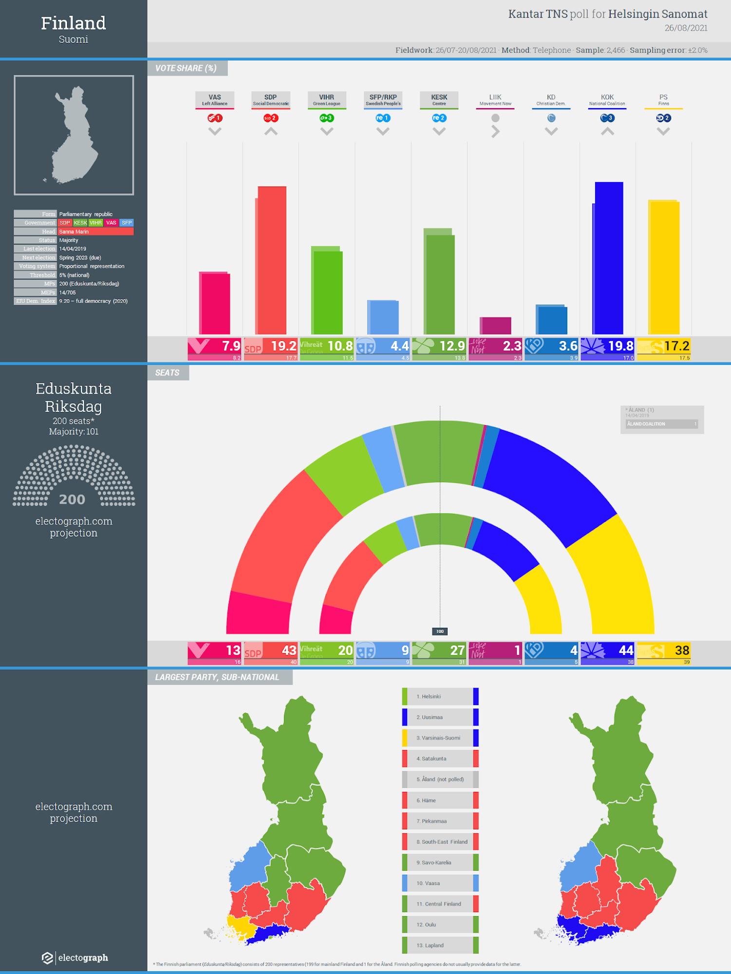 FINLAND: Kantar TNS poll chart for Helsingin Sanomat, 26 August 2021