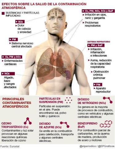 Efectos sobre la salud de la contaminación atmosférica
