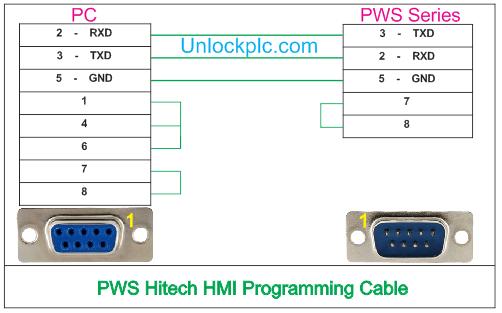 HMI Hitech Cable