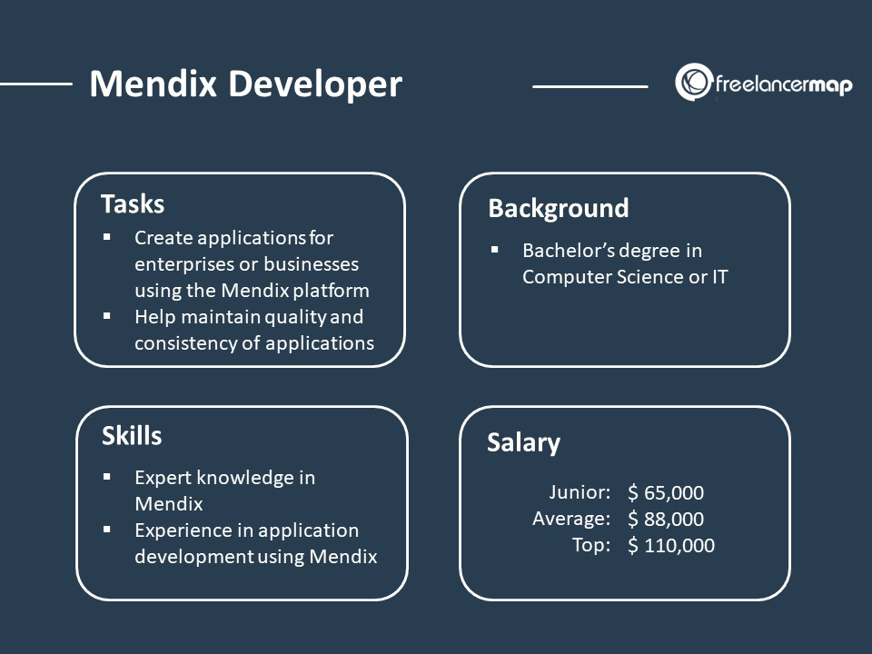 role overview of a mendix developer - responibilities, skills, background and salary