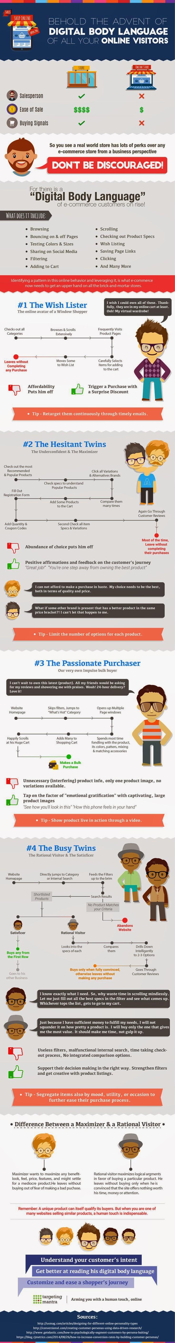 Los 4 tipos de visitantes digitales y cómo convertirlos en compradores #ecommerce