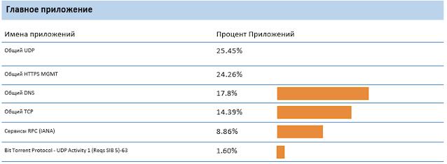 Рис. 2. Обычная панель мониторинга брандмауэра, показывающая категории, которые не удалось идентифицировать