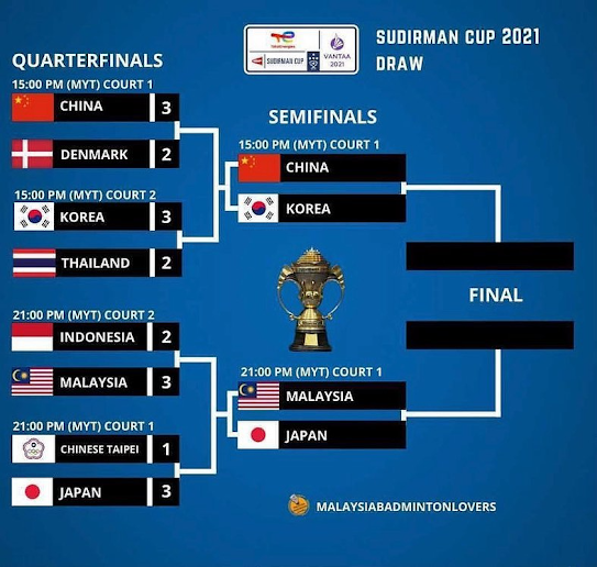 Malaysia Malukan Indonesia, Langkah ke Separuh Akhir Piala Sudirman.