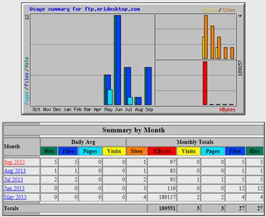 Data statistik FTP